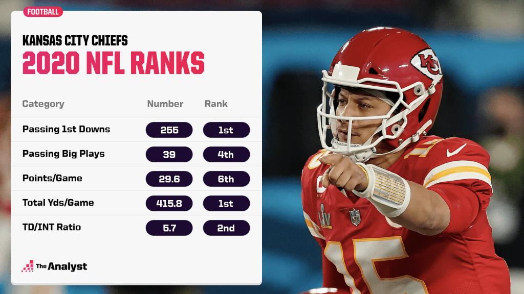 Chiefs ranks