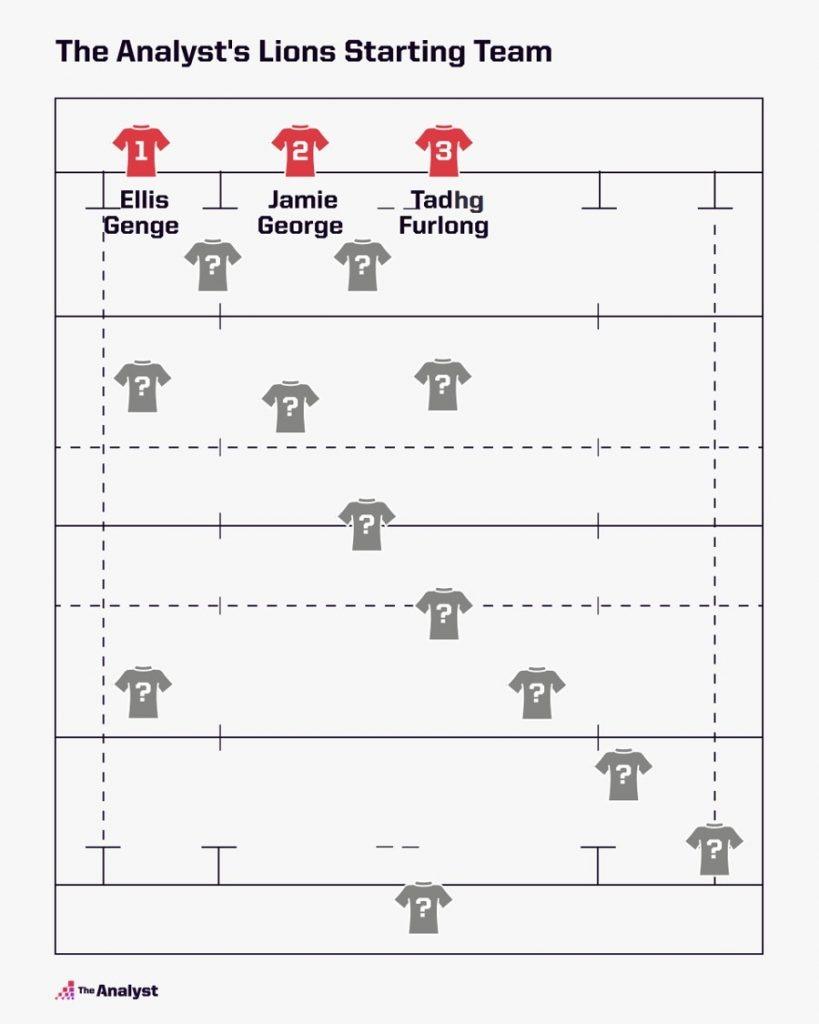 2021 Lions Squad Tour Line-up so far