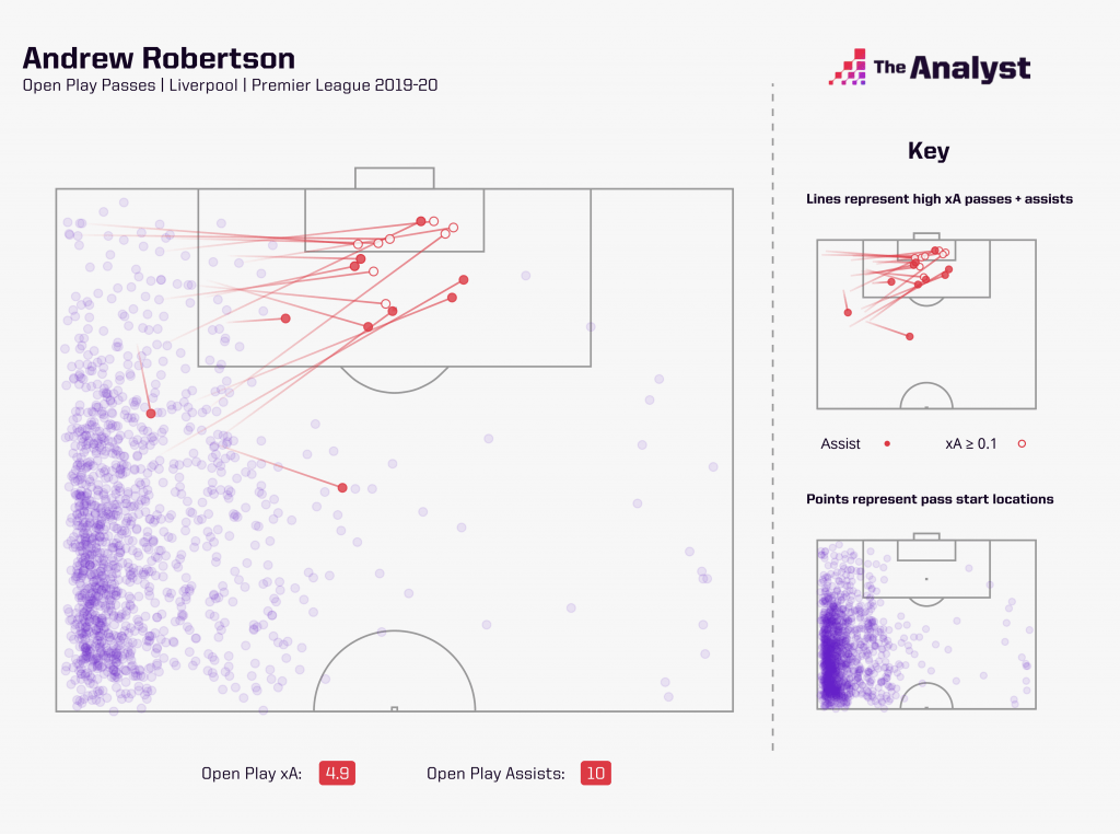 Andrew Robertson Expected Assists map