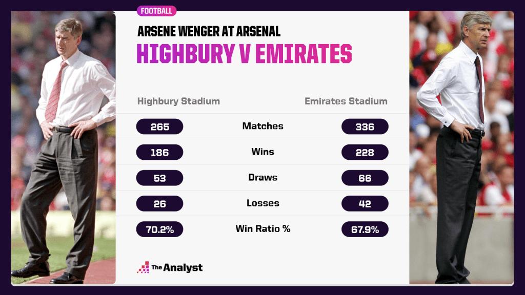 Arsene Wenger at Highbury and the Emirates Stadium.