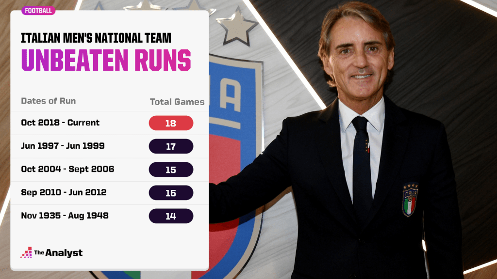 Best unbeaten runs by Italy