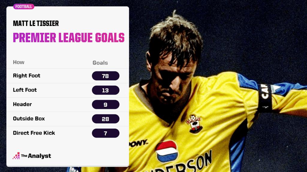 Breakdown of Matt Le Tissier's Premier League goals
