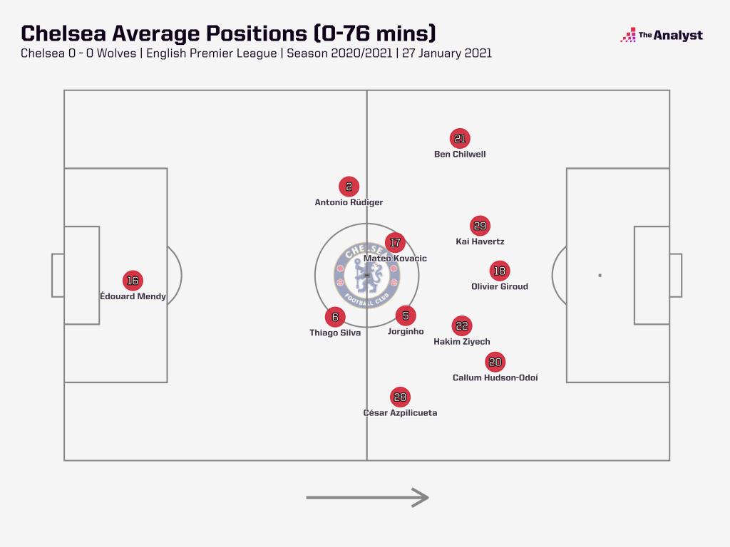chelsea average positions
