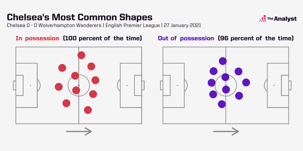chelsea most common shape analysis