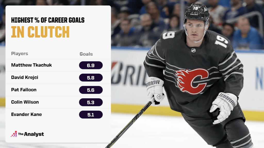 highest % of career goals coming in clutch