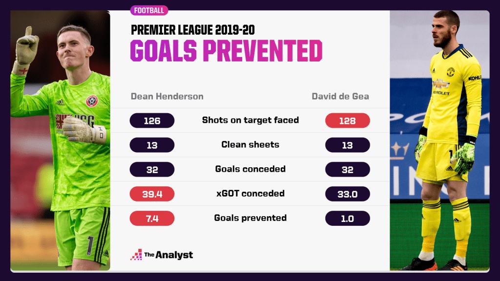 Dean Henderson David de Gea expected goals on target comparison