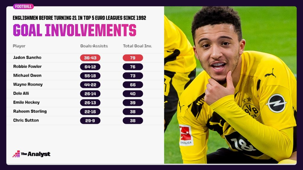 Most goal involvements by English players under the age of 21 in the top five European leagues since 1992.
