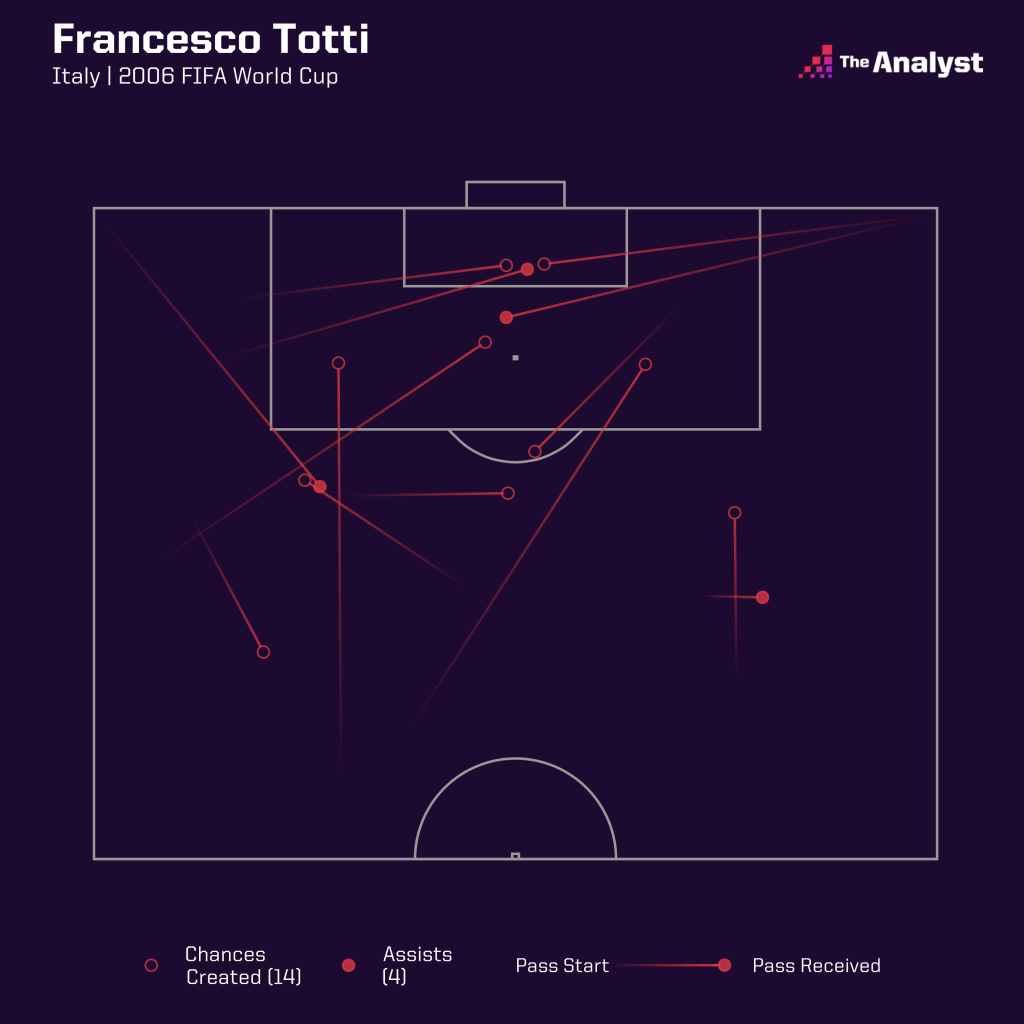 Francesco Totti chances created at the 2006 World Cup