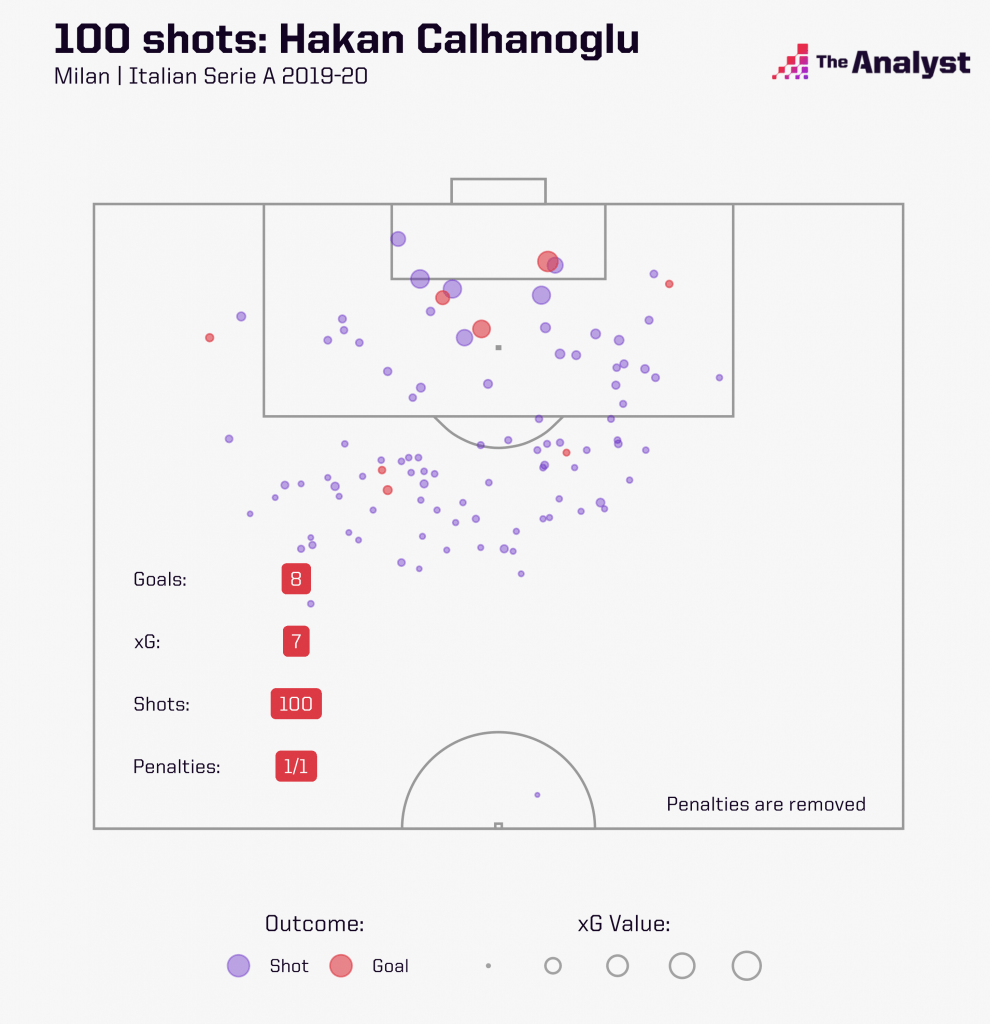 hakan calhanoglu expected goals 2019-20 serie a