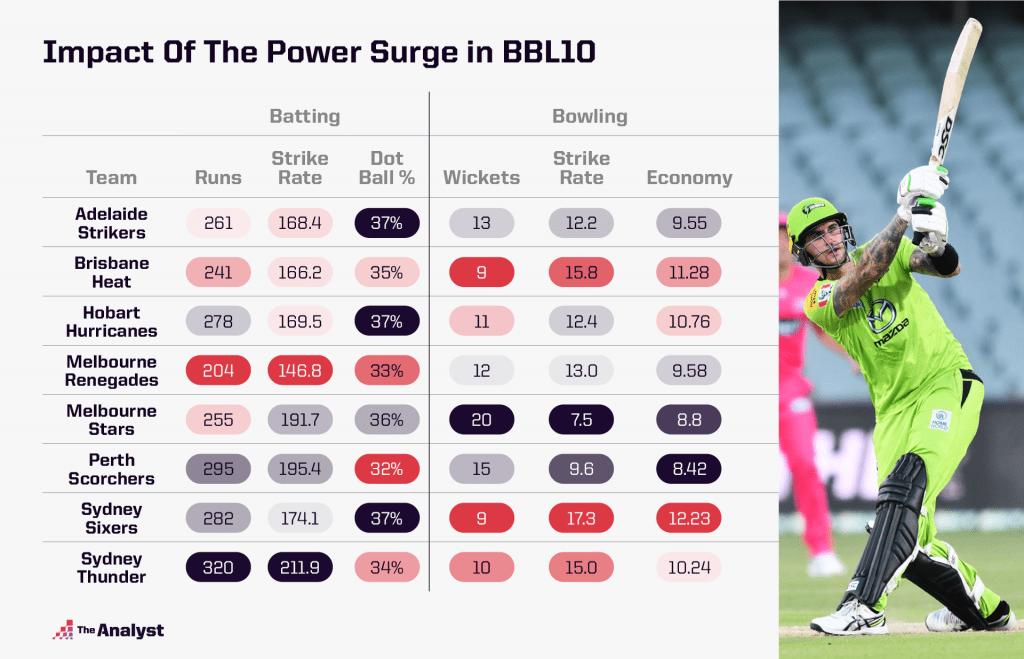 Impact of Power Surge Big Bash