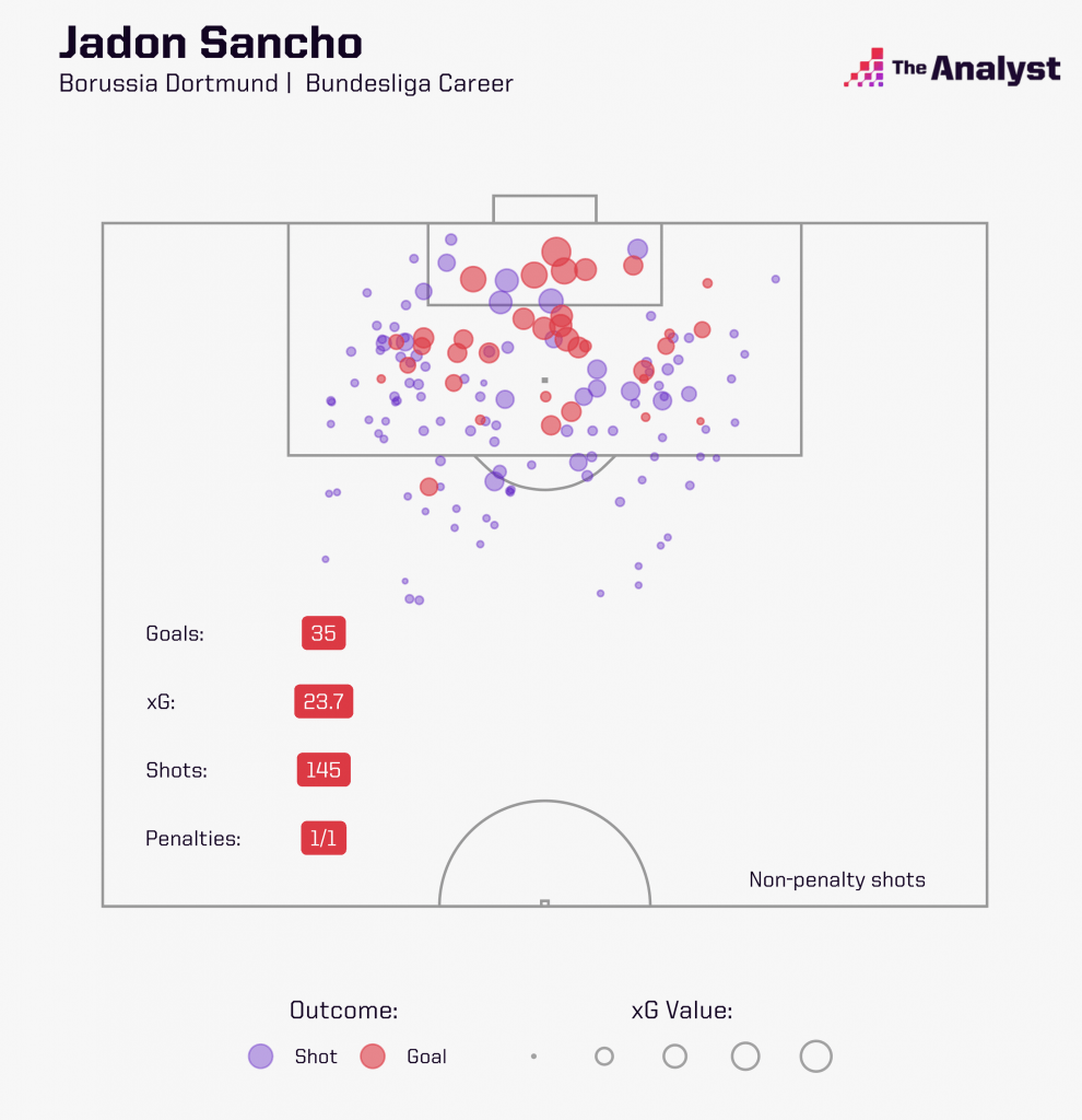 Jadon Sancho's shots and goals in the Bundesliga