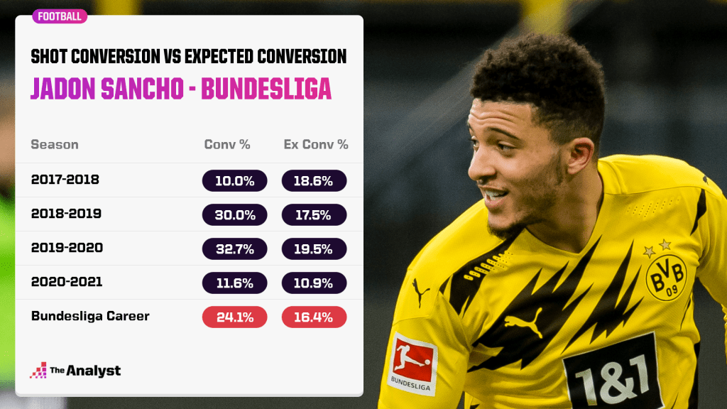 Jadon Sancho's conversion rate in the Bundesliga