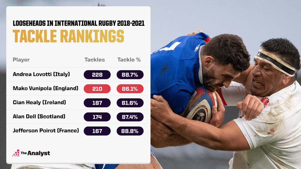 2021 Lions Squad: Looseheads in international rugby tackle rankings