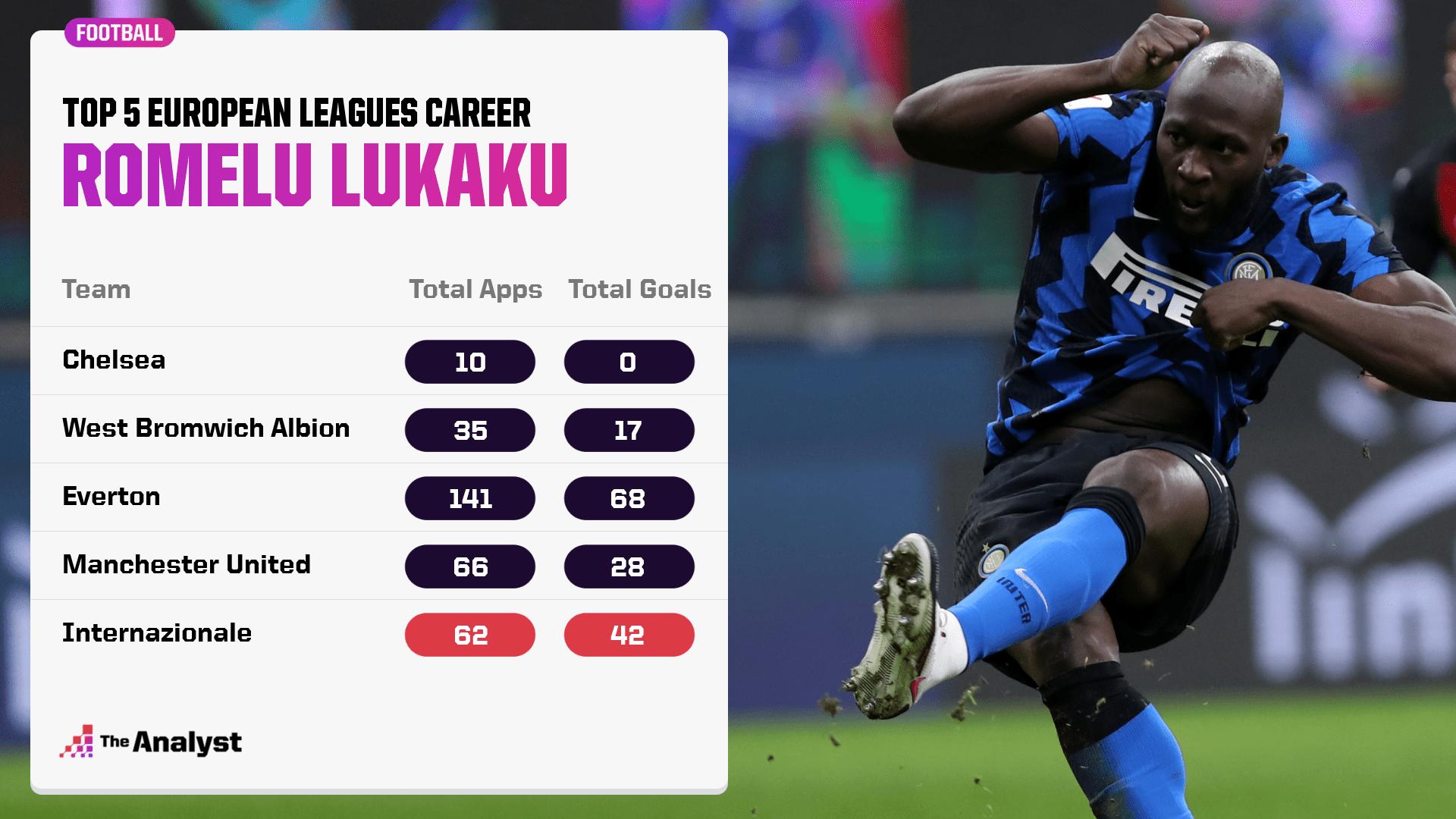 Romelu Lukaku Career Stats Across Top Five European Leagues