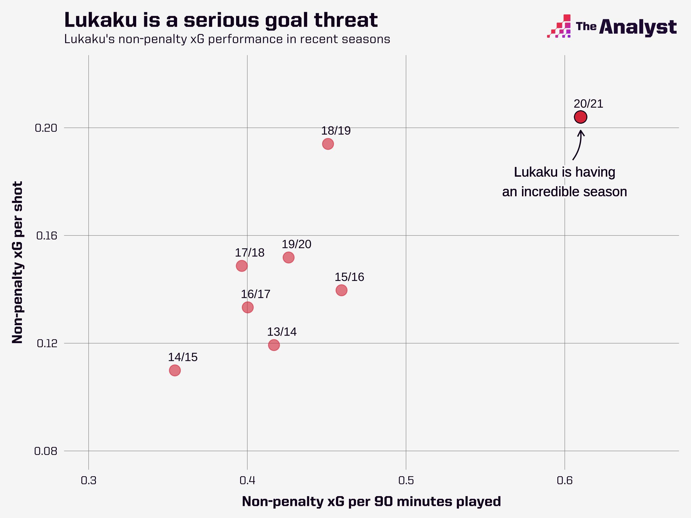 Romelu Lukaku's best season in front of goal