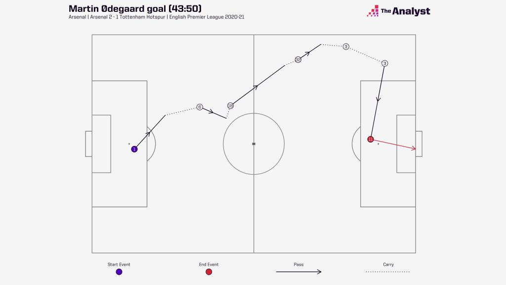 Martin Odegaard goal sequence map