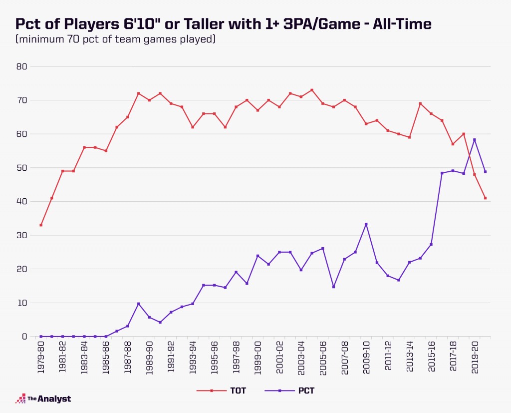 Percentage of Players 6-foot-10 or taller with at least one 3-point attempts per game