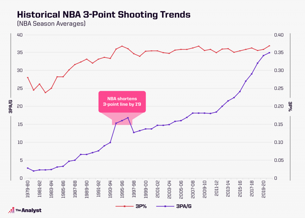 Historical NBA 3-point trends
