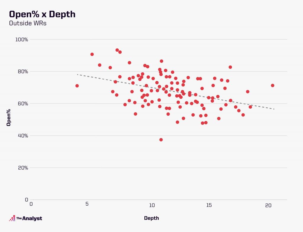 open% depth chart