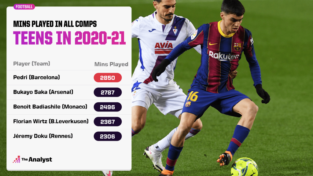 mins played by teens in all comps 2020-21