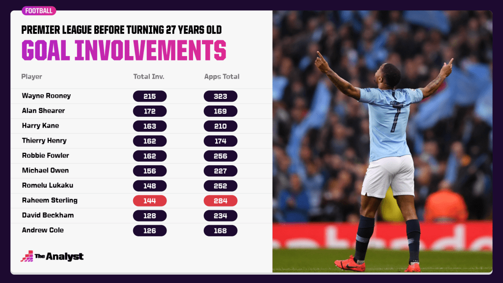 Most goal involvements in the Premier League before turning 27 years old.