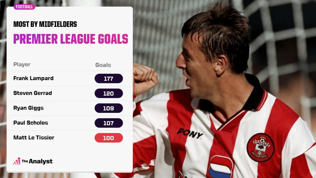 Most goals by premier league midfielders