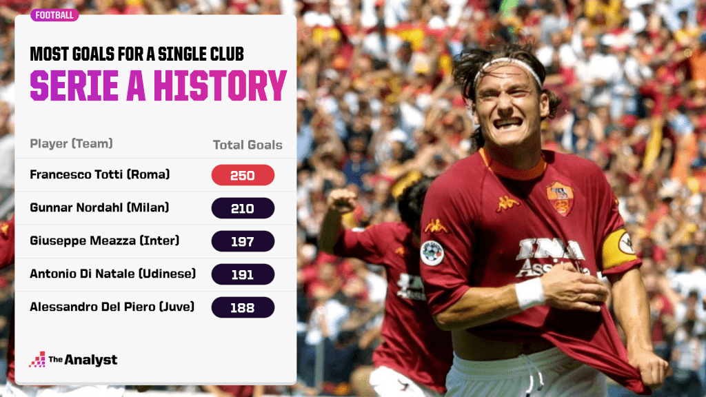 Most goals for a Serie A club in history.