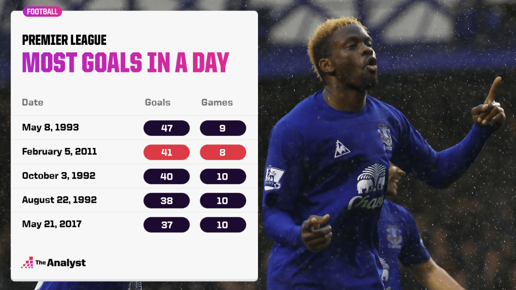 Most Goals In One Day in Premier League history