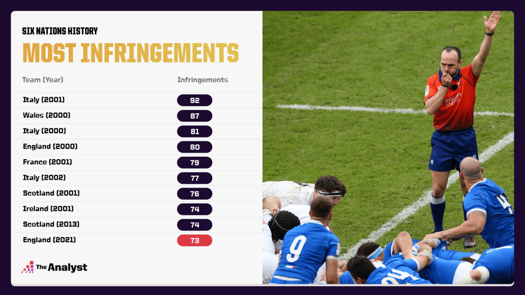 Most Infringements In Single Six Nations