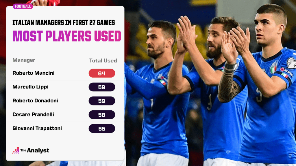 Most players used by Italy managers in their first 27 games in charge.