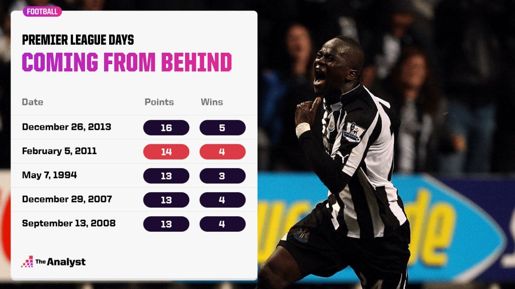 Most points won from behind in one day in Premier League history