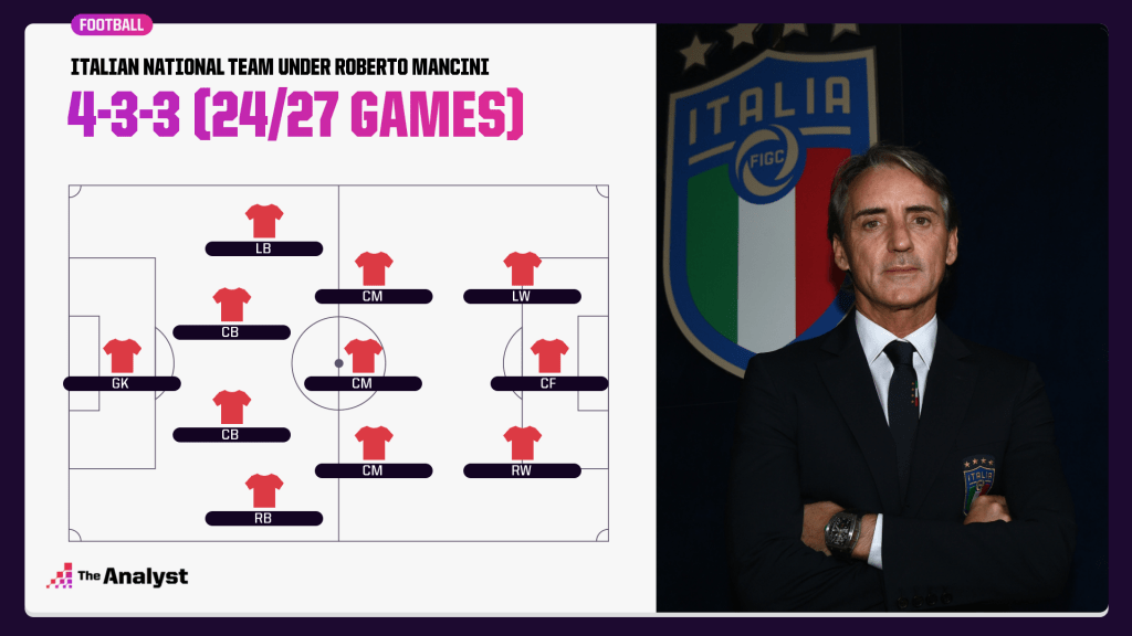 Most-used formations by Roberto Mancini for Italy