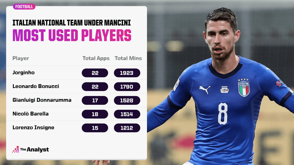 Most-used players for Italy under Roberto Mancini