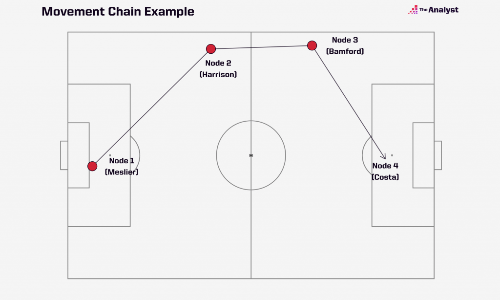 movement chain example