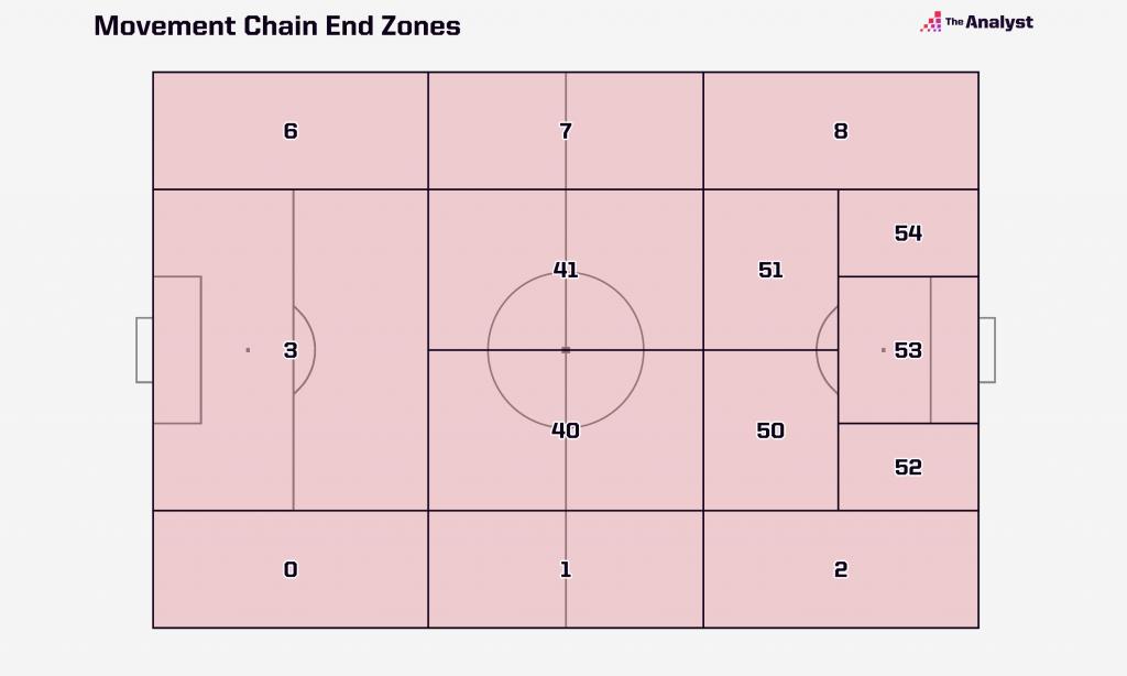 movement chains end zones