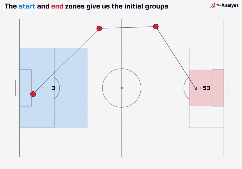 example with zones
