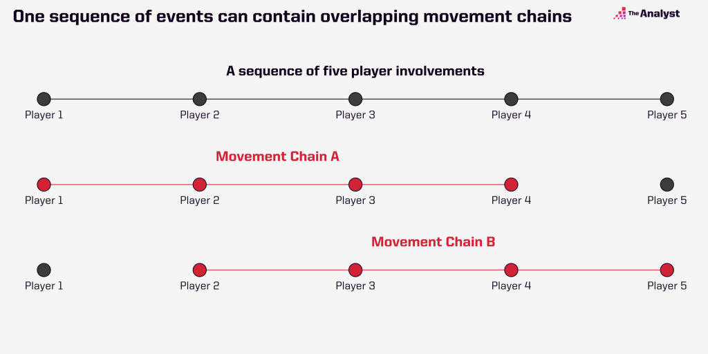 multiple node movement chain example