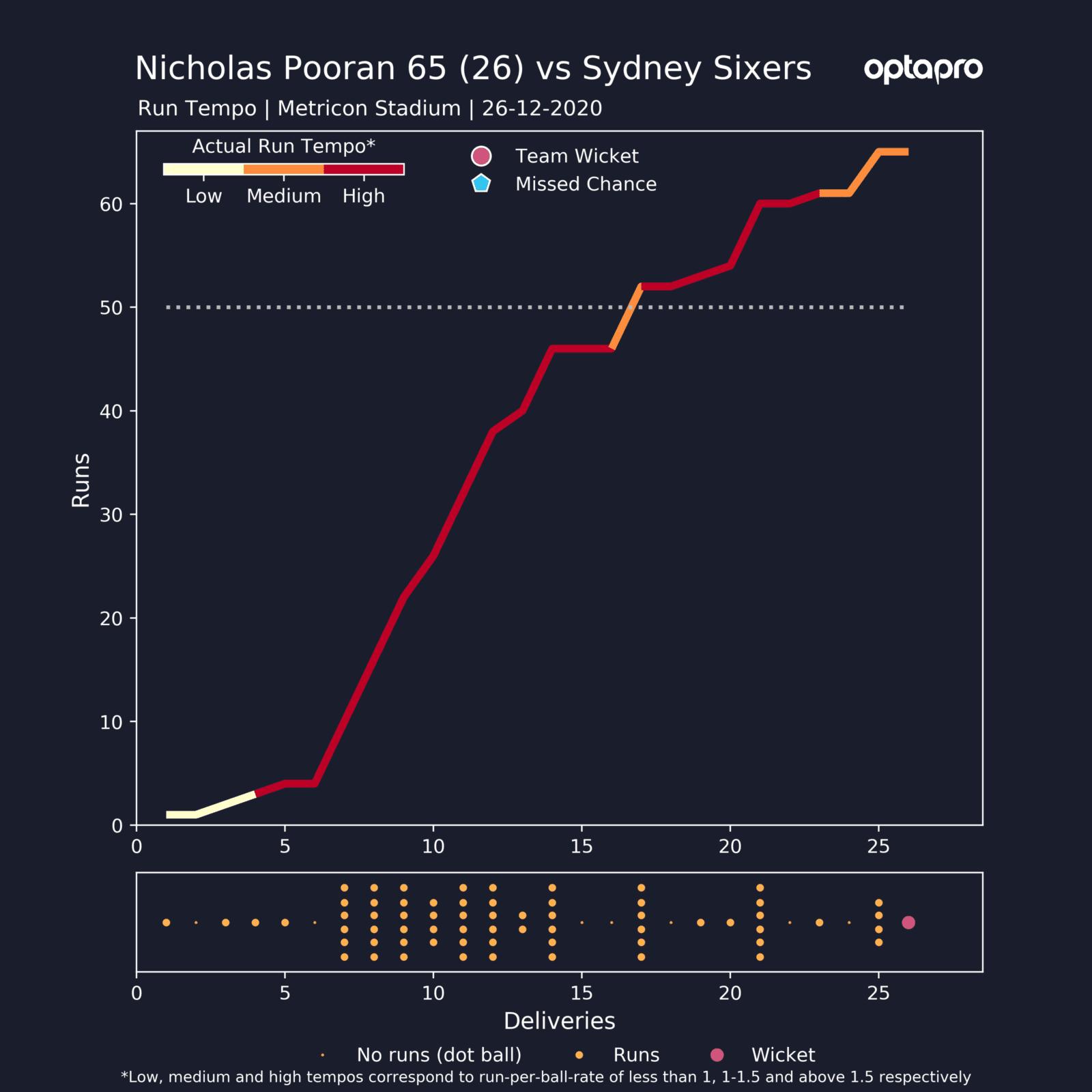 Nicholas Pooran 65 against Sydney Sixers, Big Bash
