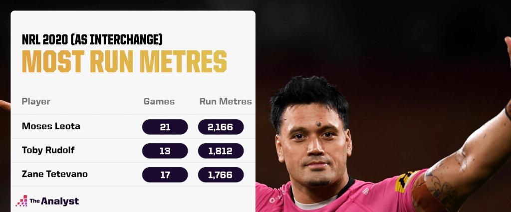 NRL 2020 Most Run Metres As Interchange