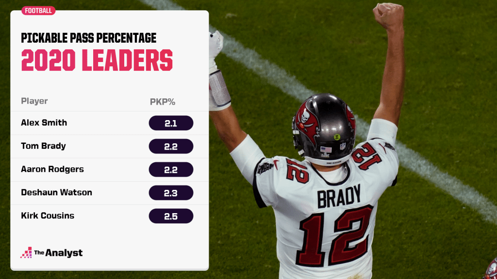 pickable pass leaders