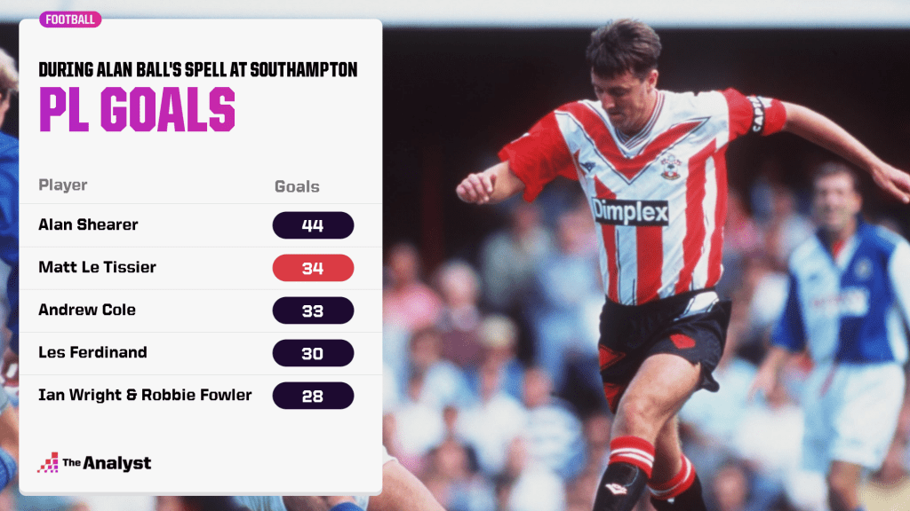 PL goals during Alan Ball's spell at Southampton