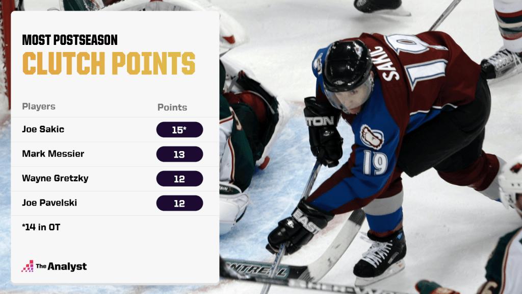 Playoff Clutch points