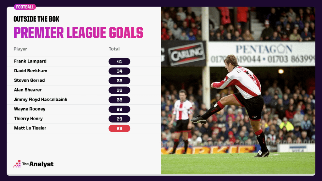 Premier League goals from outside the box