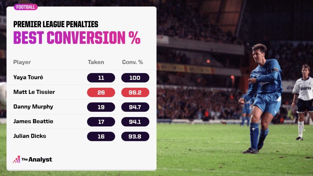 Premier League Penalties Best Conversion Rate