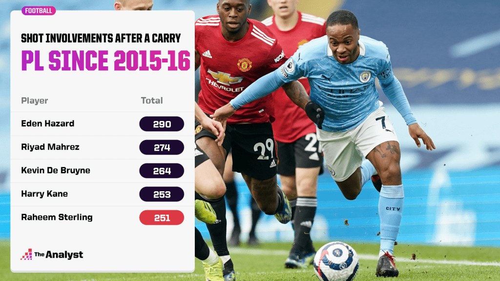 Leading Premier League players with ball carries since 2015-16.