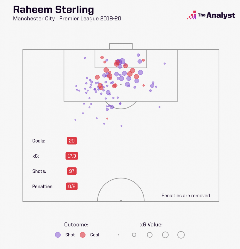 Raheem Sterling shots and goals in Premier League 2019-20.