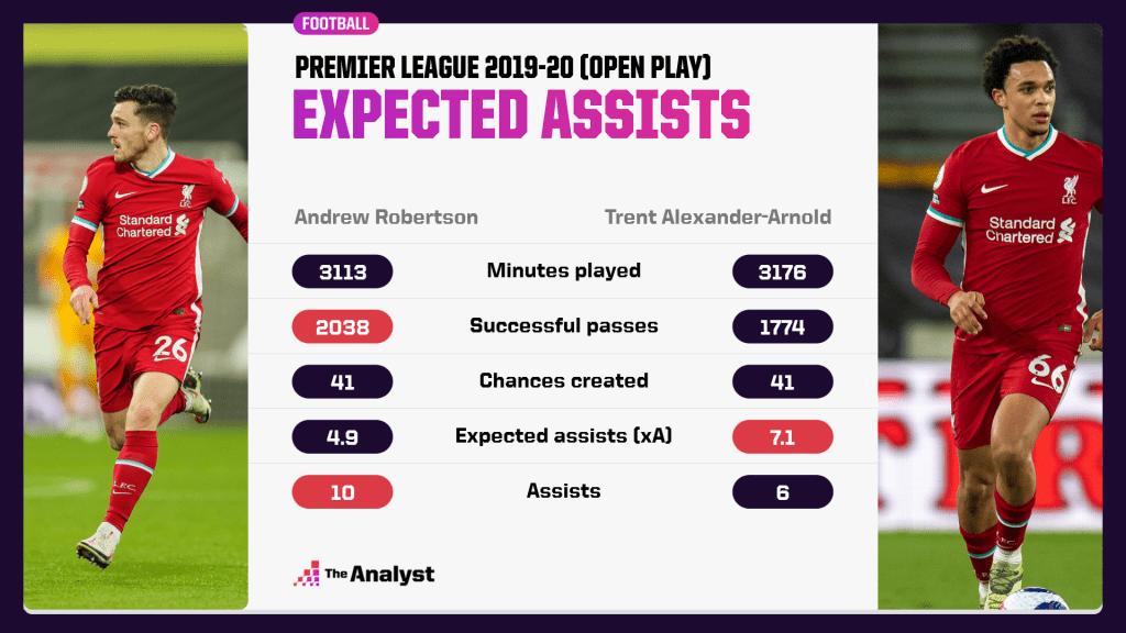Andrew Robertson Rrent Alexander-Arnold expected assists