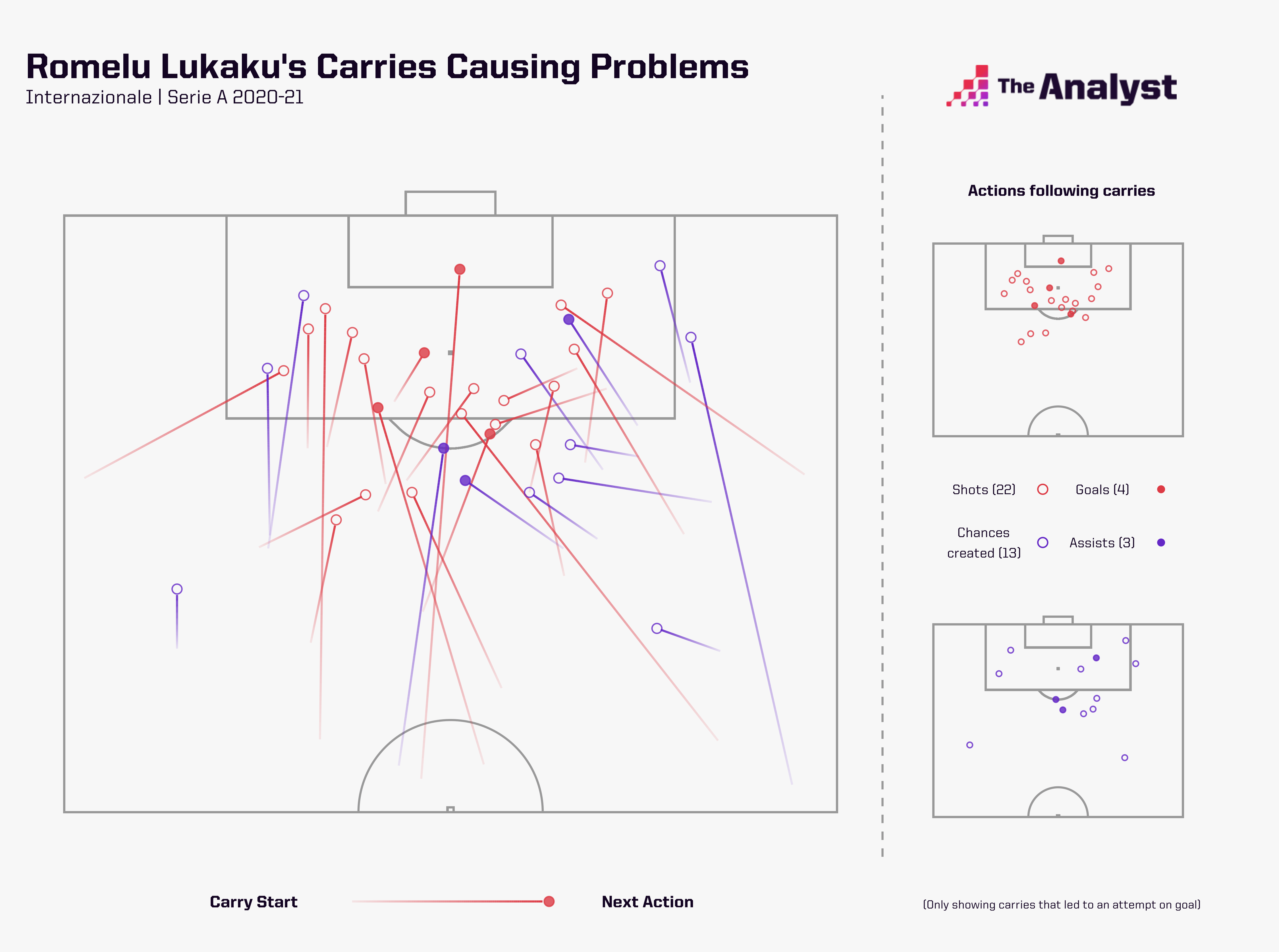 Romelu Lukaku causing problems with ball carries in 2020-21