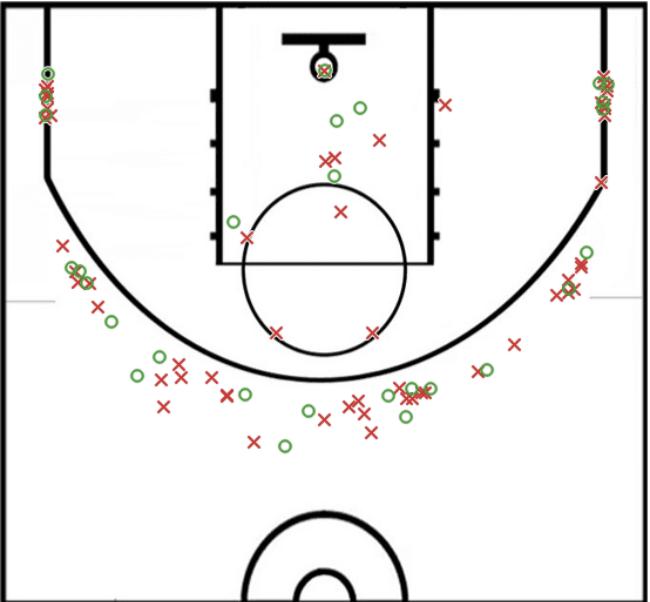 Rockets shot chart