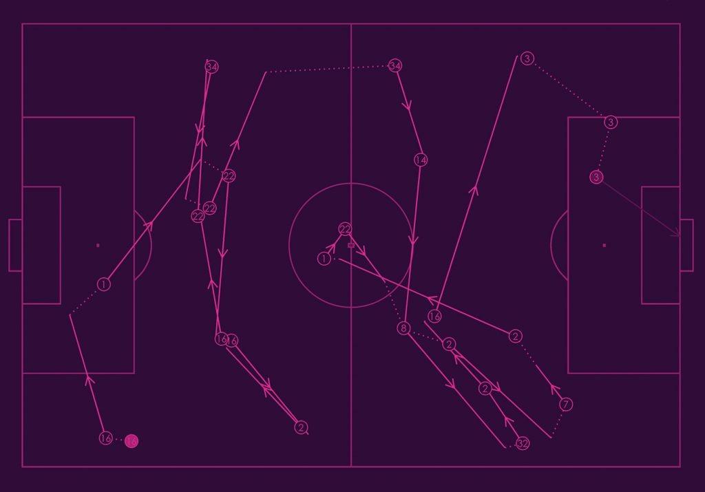 Secuencias y posesiones en el fútbol